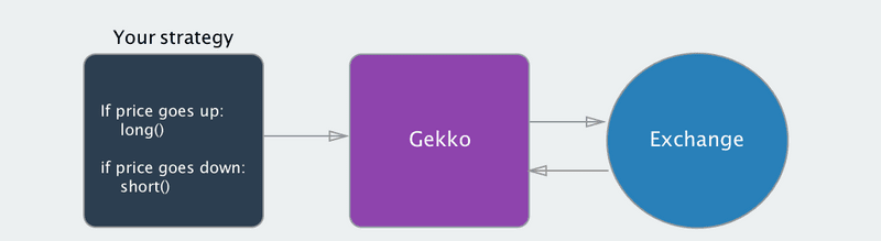 Gekko Trading Bot strategy diagram