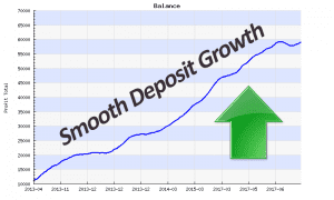 BTC Robot deposit growth